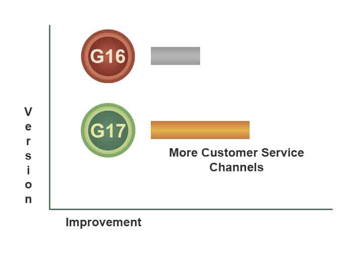 wordpress seo 2018 customer service