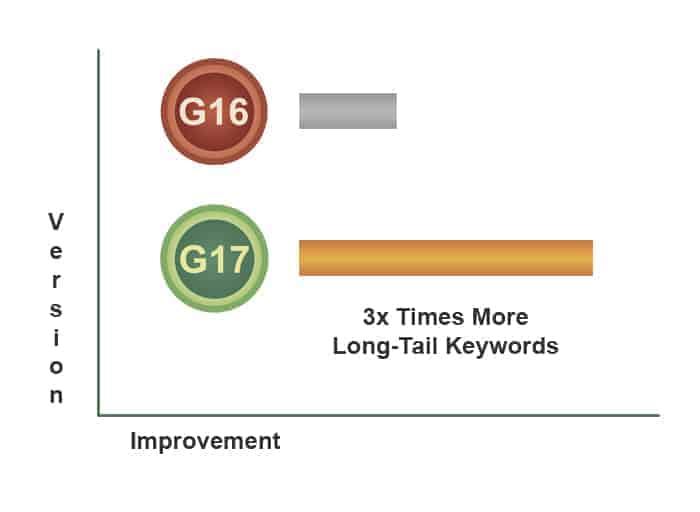 seo longtail keywords wordpress
